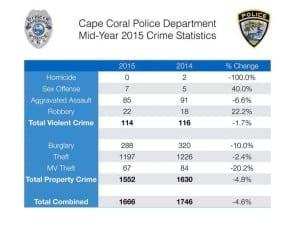 cape coral crime stats 2015