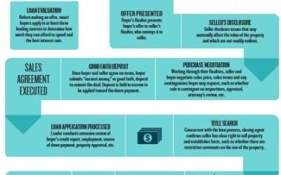 Infographic: The Basics of a Real Estate Transaction