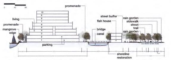 seven islands concept diagram5