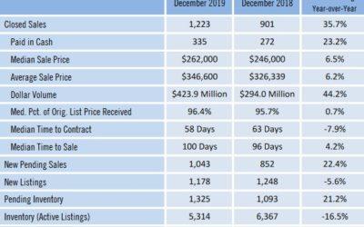 Market Update – Southwest Florida Statistics